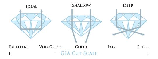 Mejores diamantes para anillos de compromiso