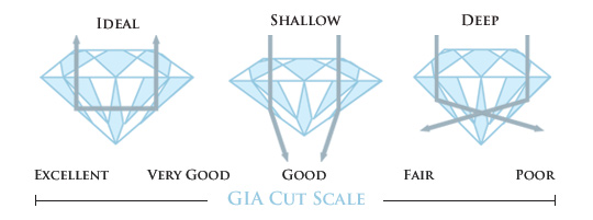 La talla de los Diamantes