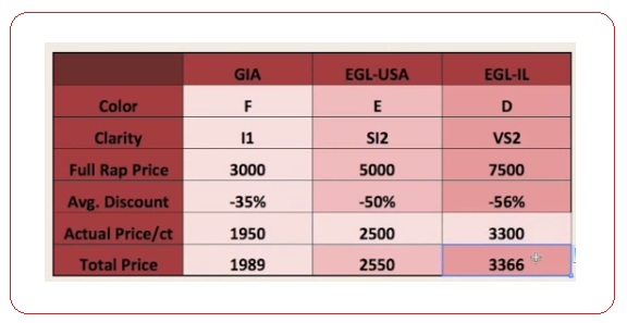 Certificados GIA y EGL