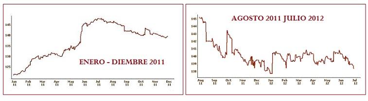 Precio Brillantes 2011 2012
