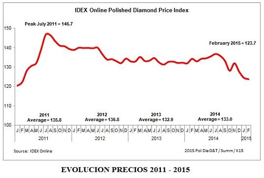 Precio diamantes 2015