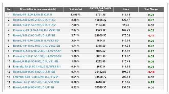 subida porcentual diamantes marzo 20015