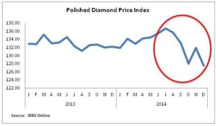 Precios diamantes 2013 - 2014